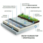 Dorken DELTA extensive green roof system