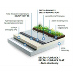 Dorken DELTA green roof system, inverted, extensive
