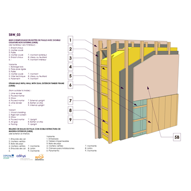 straw infill wall with double wood frame structure (greb).