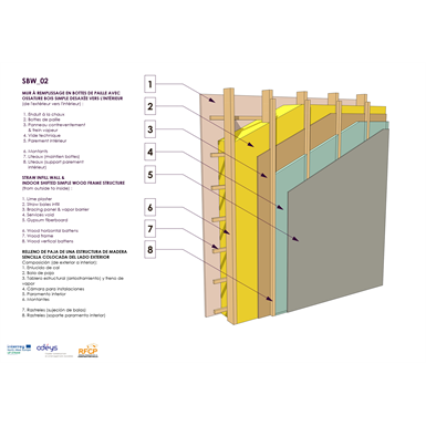 straw infill wall & indoor shifted simple wood frame structure