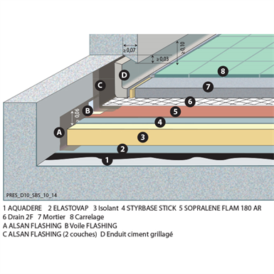 soprema - multifunction roof bitumen waterproofing system