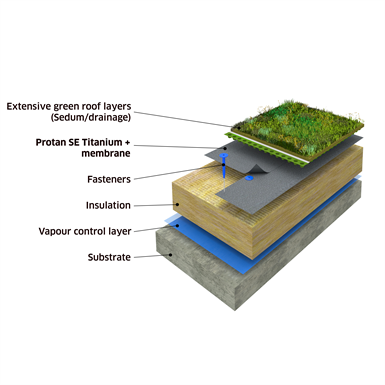 Protan Extensive Green Roof System On Concrete Substrate