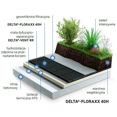 Dorken DELTA green roof inverted, intense